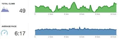 III VJ climb and pace