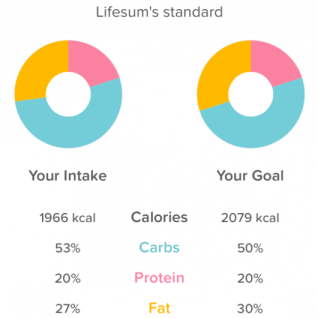"The ""Your Goal"" is actually not my goal, it's just what LifeSum gives you based on your activity and body stats"