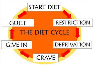 Why diet/restriction doesn't work