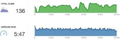 SEB climb and pace