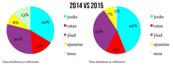 2014 vs 2015