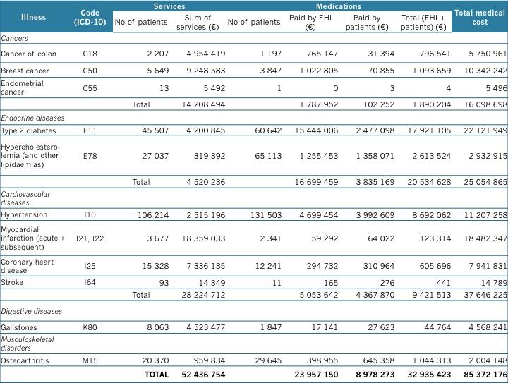 Valitud haiguste kulud: osutatud tervishoiuteenused ja tarbitud ravimid (Eesti Haigekassa)