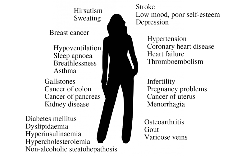 obesity and diseases