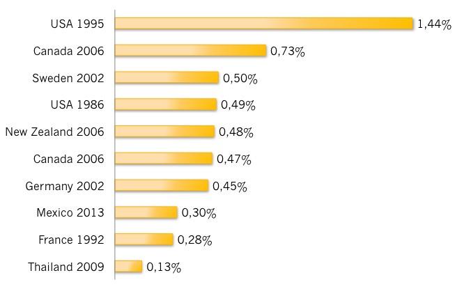 Ülekaalulisuse ja rasvumise kogukulud (otsesed + kaudsed), % SKP-st